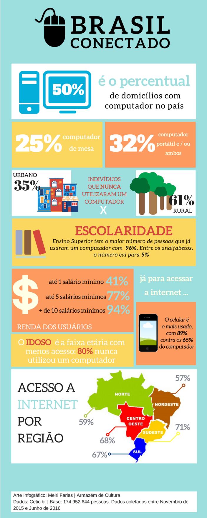 info-brasil-conectado-fim